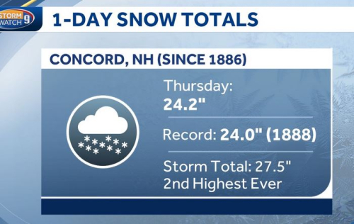 Record snow in concord